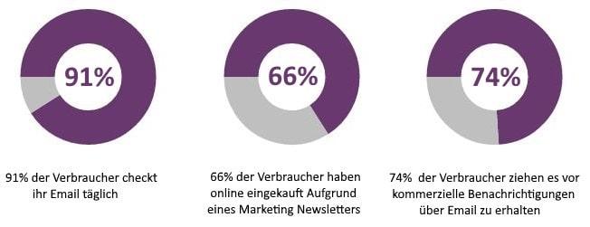 Bedeutung von Email Marketing