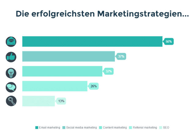 Die erfolgreichsten Marketingstrategien