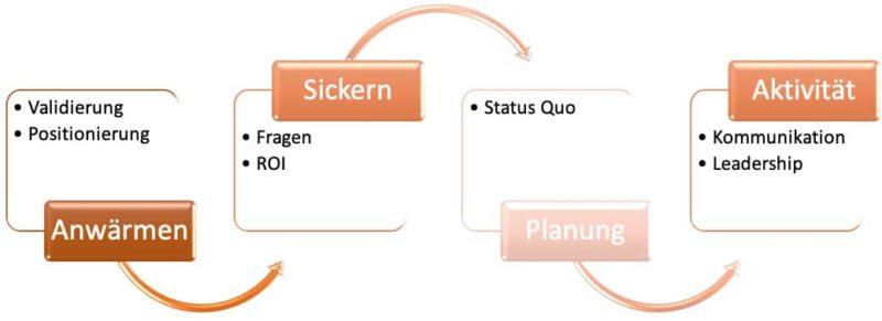 4 Phasen der Kontaktaufnahme bis zum Auftrag