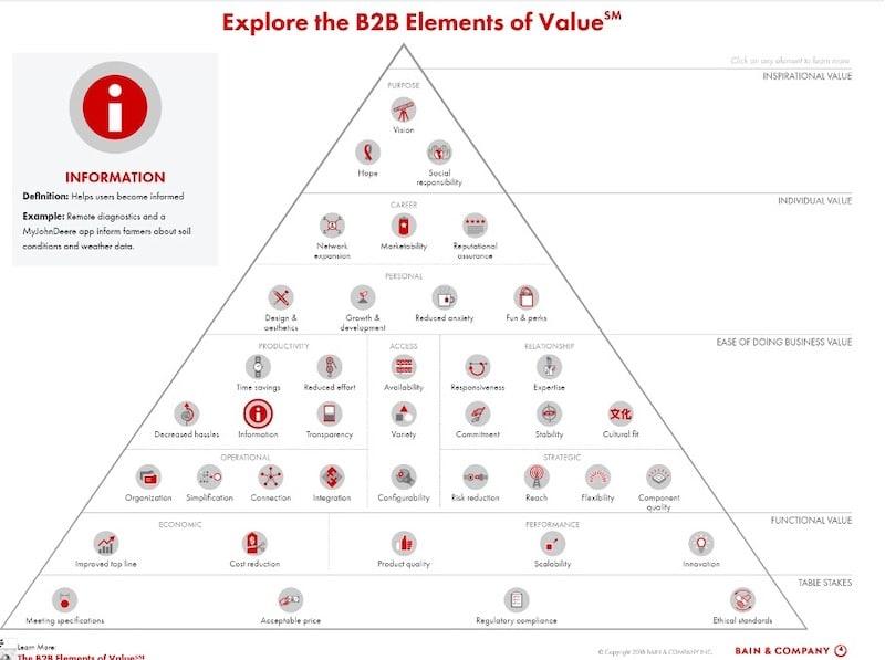 B2B Elemente der Werte