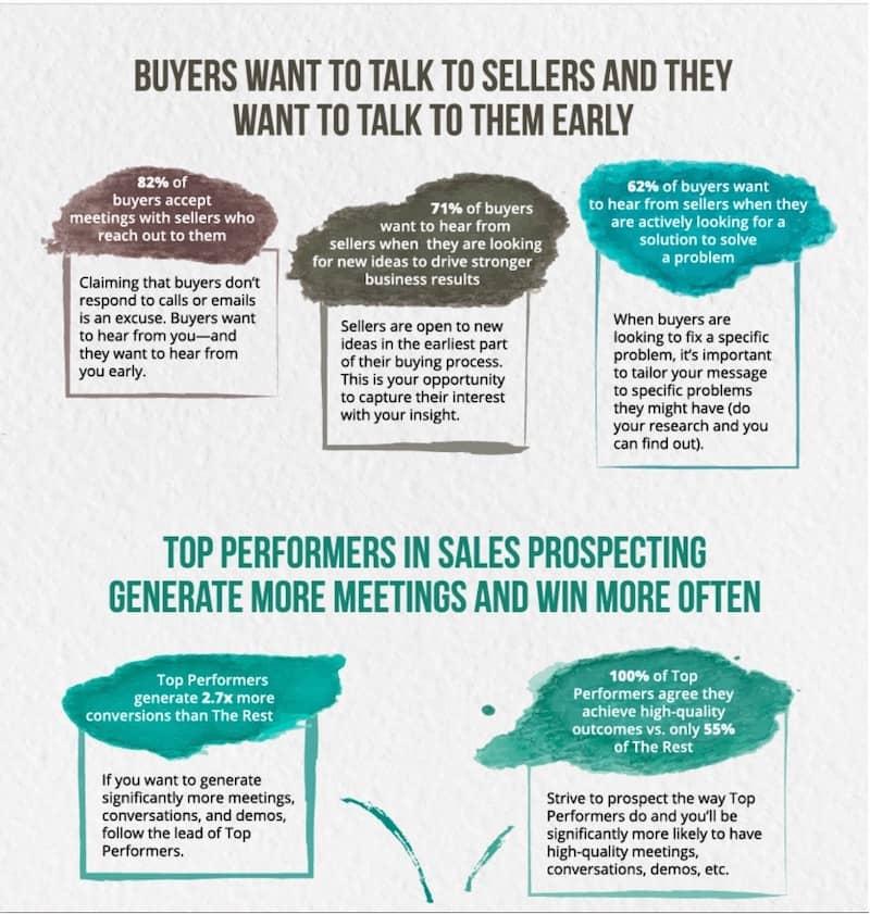Kunden wollen zu Anbietern sprechen und sie wollen zu ihnen frühzeitig sprechen.
